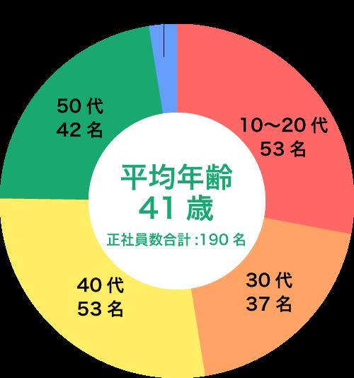 社員年齢構成グラフ